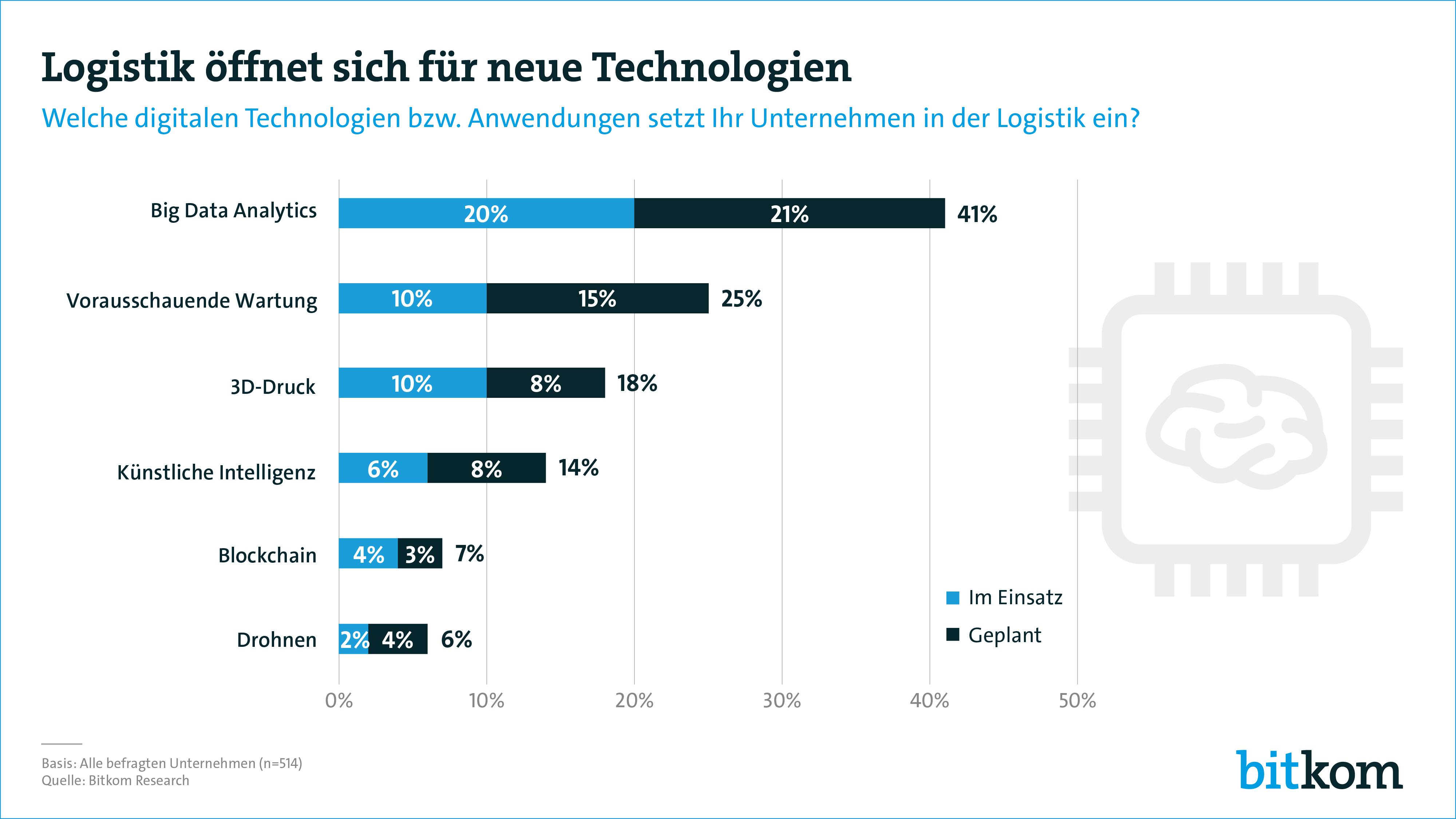 Aus der Bitkom-Studie über die Digitalisierung der Logistik bei deutschen Unternehmen ergab sich u.a., dass noch viel Handlungsbedarf besteht.