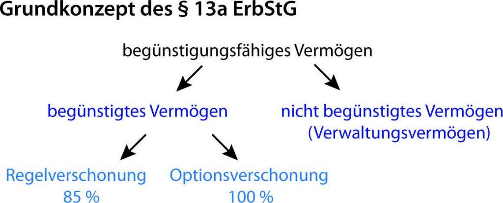 Grundkonzept des § 13a ErbStG