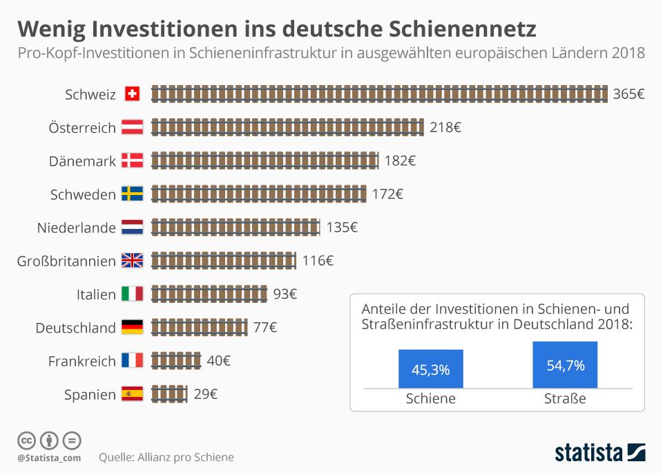 So viel wird im europäischen Vergleich in Schienennetze investiert