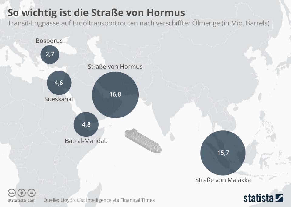 Bedeutung der Straße von Hormus für Öltanker