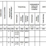 Tabelle A ADR 2019
