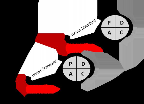Verbesserungen nach dem PDCA-Zyklus im Vergleich zu Innovationen