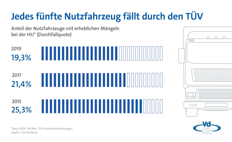 Die TÜV-Ergebnisse 2019 für Nutzfahrzeuge sind da