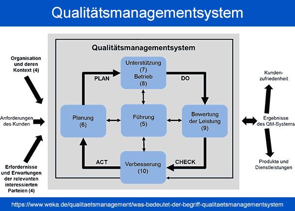 Prozesse der ISO 9001:2015 und deren Zusammenwirken