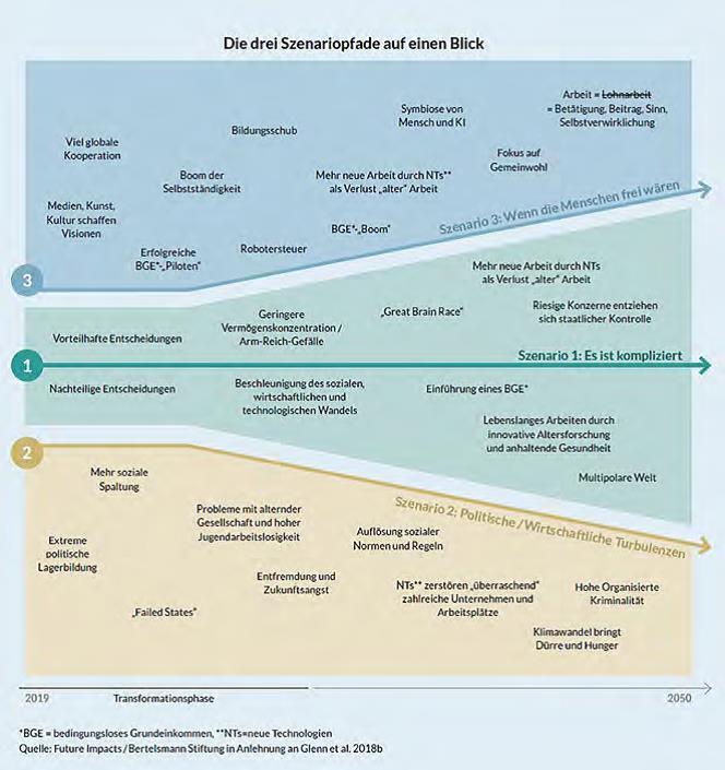Betriebsrat Digitalisierung