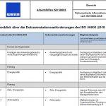Dokumentierte Information nach ISO 50001:2018