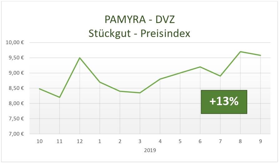 Stückgut-Preisindex von Pamyra.de und DVZ