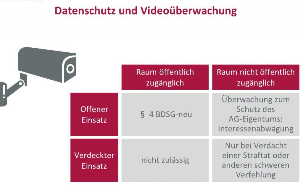 Übersicht offene vs. verdeckte Videoüberwachung