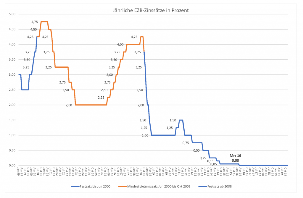 Zinssätze 1999-2019