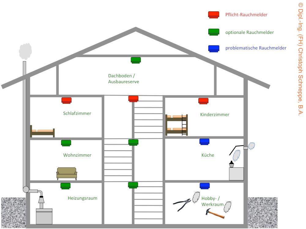 Rauchwarnmelder in Einfamilienhaus