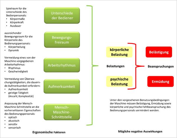 Die Anforderungen der Maschinenrichtlinie an ergonomische Maschinen