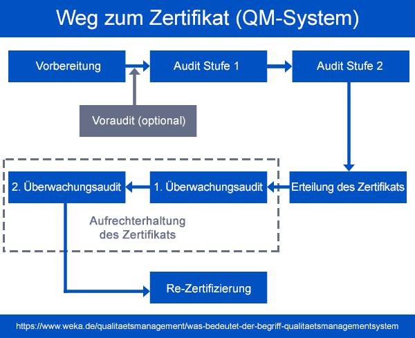 Der Weg zum Zertifikat im Qualitätsmanagement