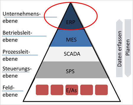 Das ERP-System bildet die Grundlage der mobilen Instandhaltung.