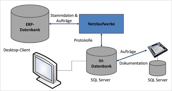 Die Verknüpfungen zwischen dem ERP-System und den mobilen Endgeräten.