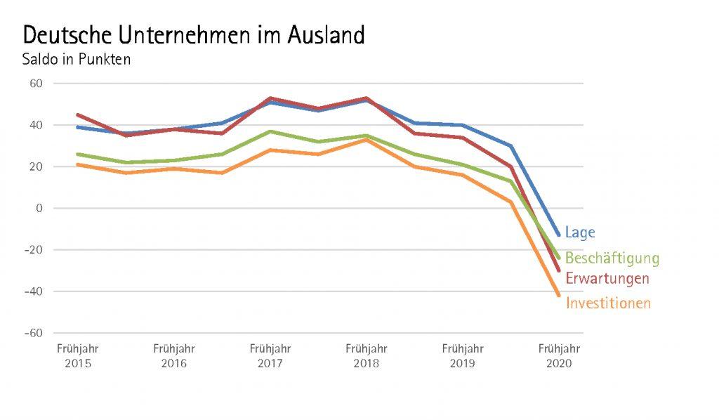 Deutsche Unternehmen im Ausland