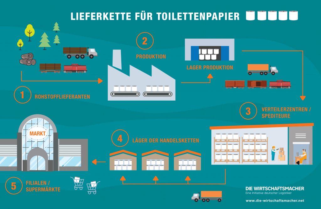 Lieferkette für Toilettenpapier