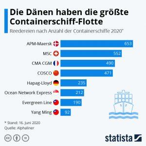 Anzahl der Containerschiffe 2020