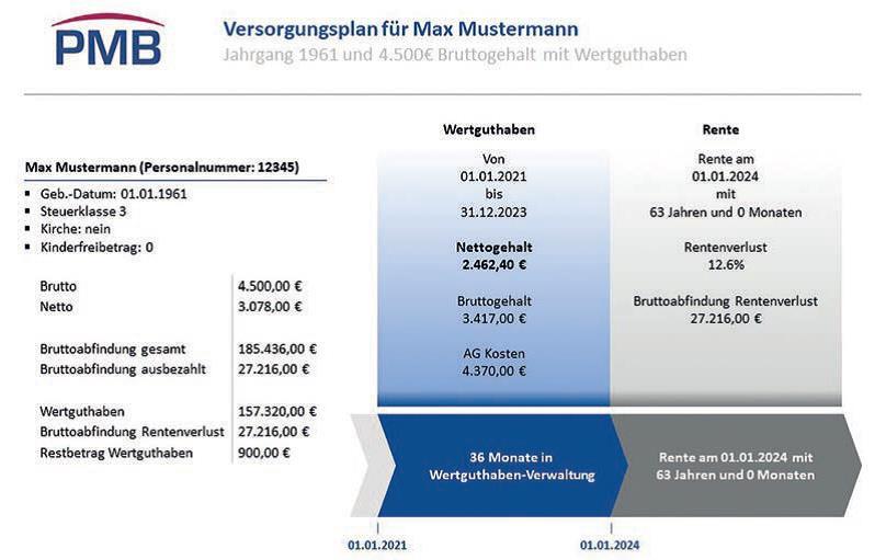 Betriebsrat Rentenbrücke Grafik 1