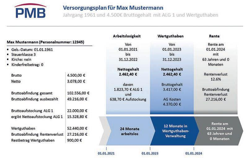 Betriebsrat Rentenbrücke Grafik 2