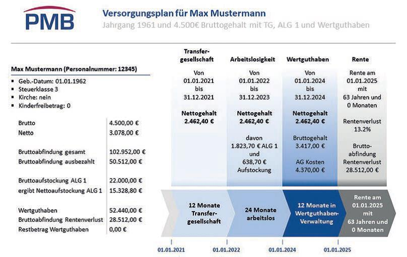 Betriebsrat Rentenbrücke Grafik 3
