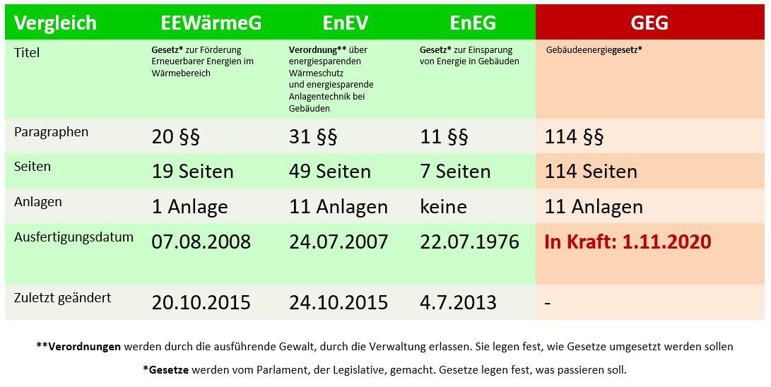 Vergleich EEWärmeG/EnEV/EnEG und GEG