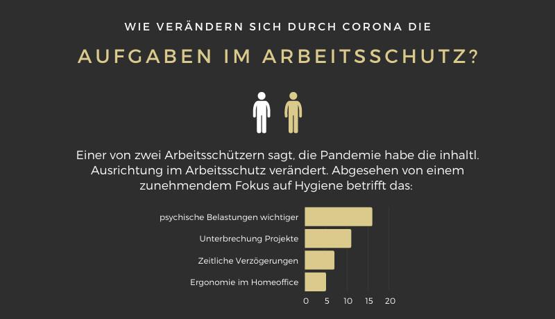 Umfrage veränderte Aufgaben im Arbeitsschutz durch Corona