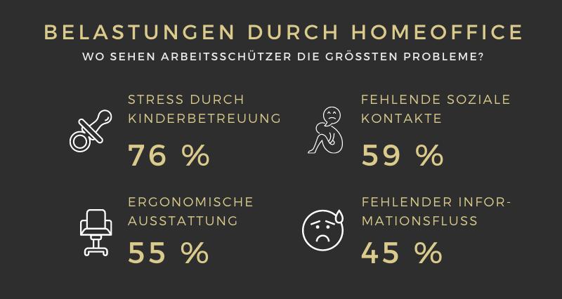 Umfrage_Probleme beim Homeoffice