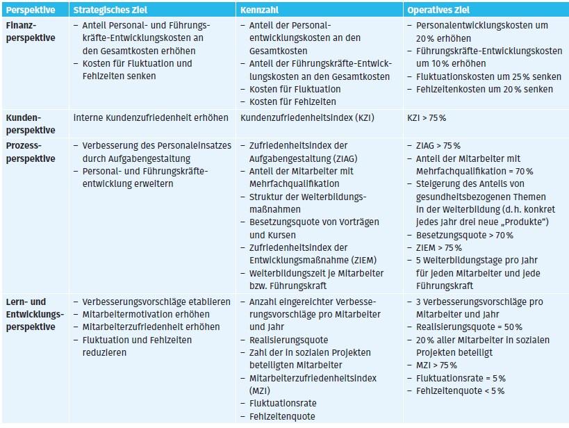 Beispiele für eine Gesundheits-Balanced-Scorecard