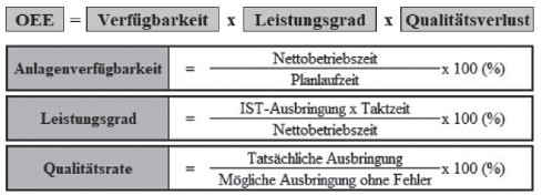 Berechnung der OEE-Kennzahl