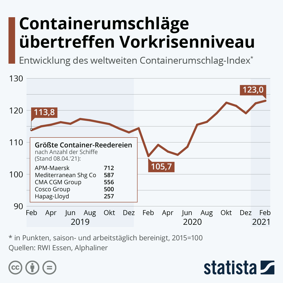 Containerumschlag-Index