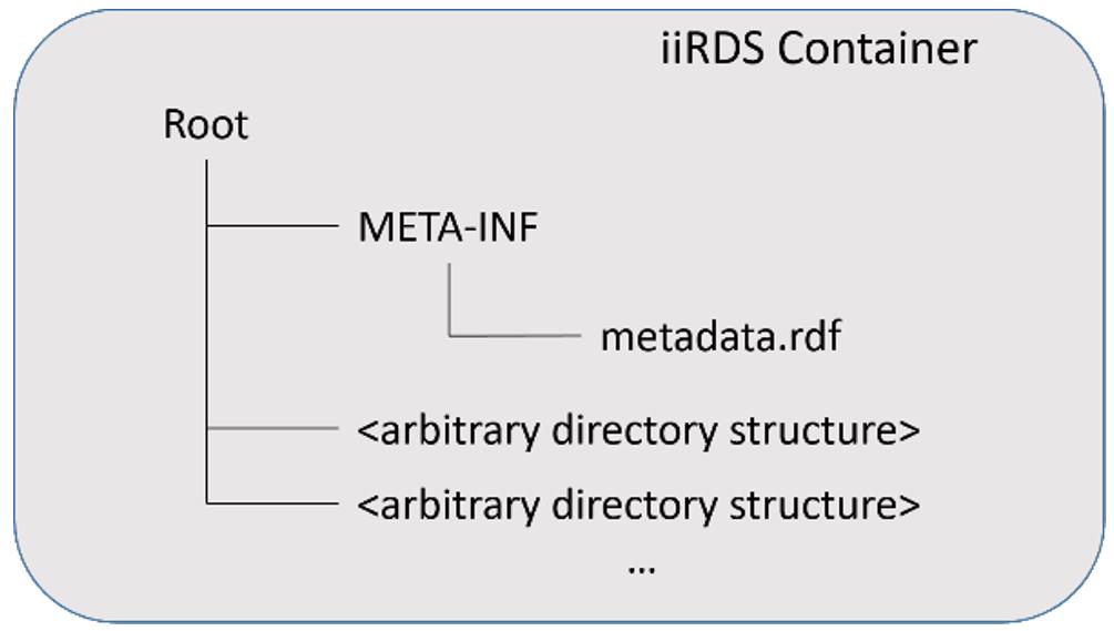 Containerstruktur der iiRDS-Inhalte entsprechend der Spezifikation