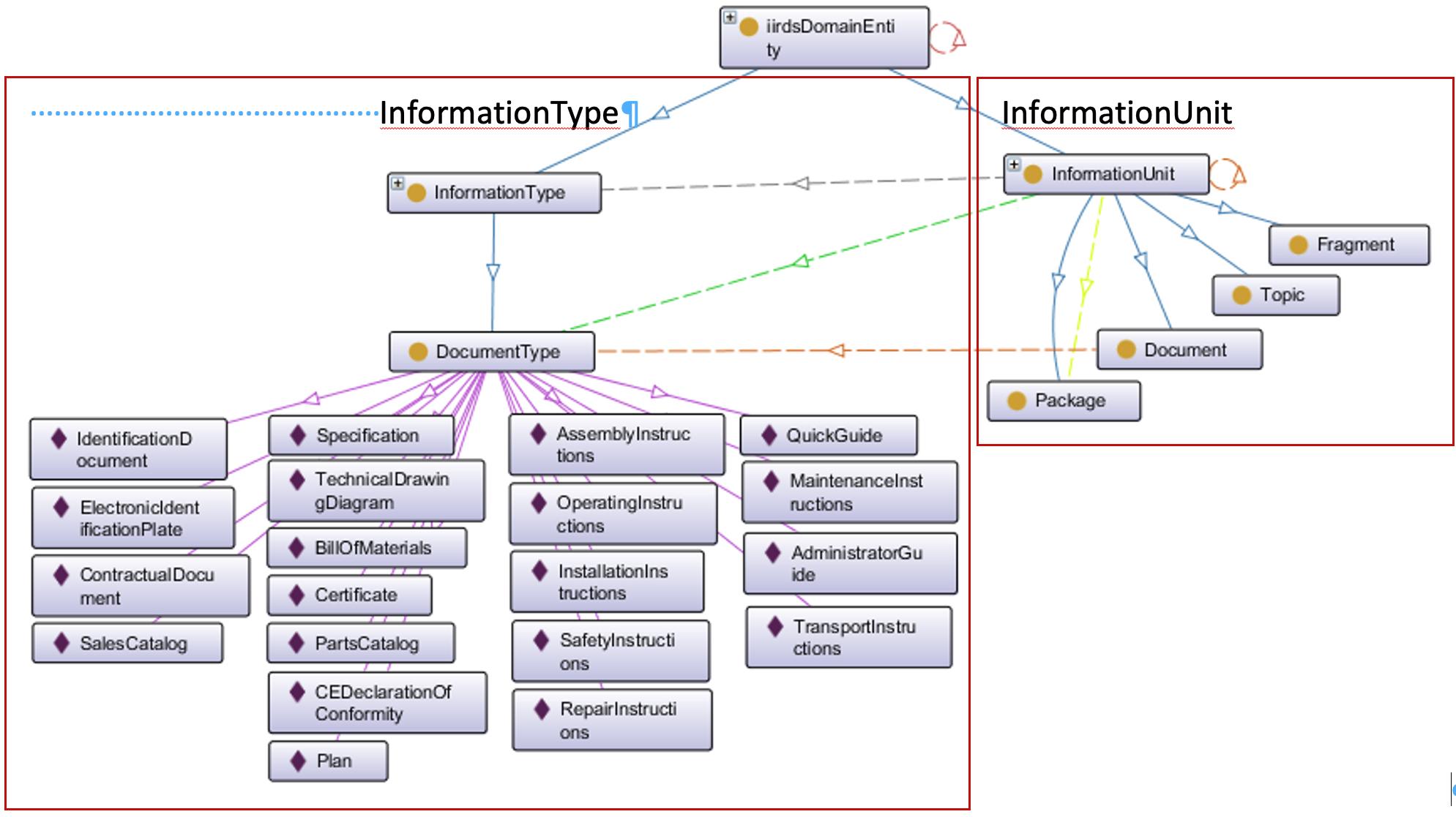 Zusammenhang zwischen der iiRDS-InformationUnit und deren Metadaten