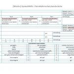 Checkliste Chemikalienschutzhandschuhe richtig auswählen