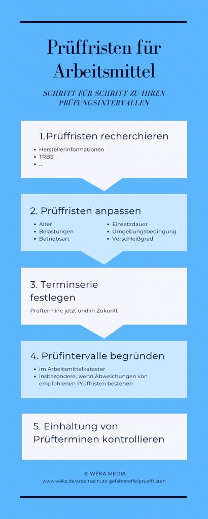 Infografik Prüffristen für Arbeitsmittelprüfungen festlegen