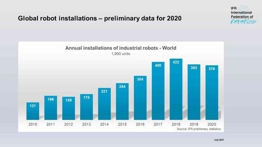 Weltweiter Anstieg an Aufträgen iin der Robotikindustrie