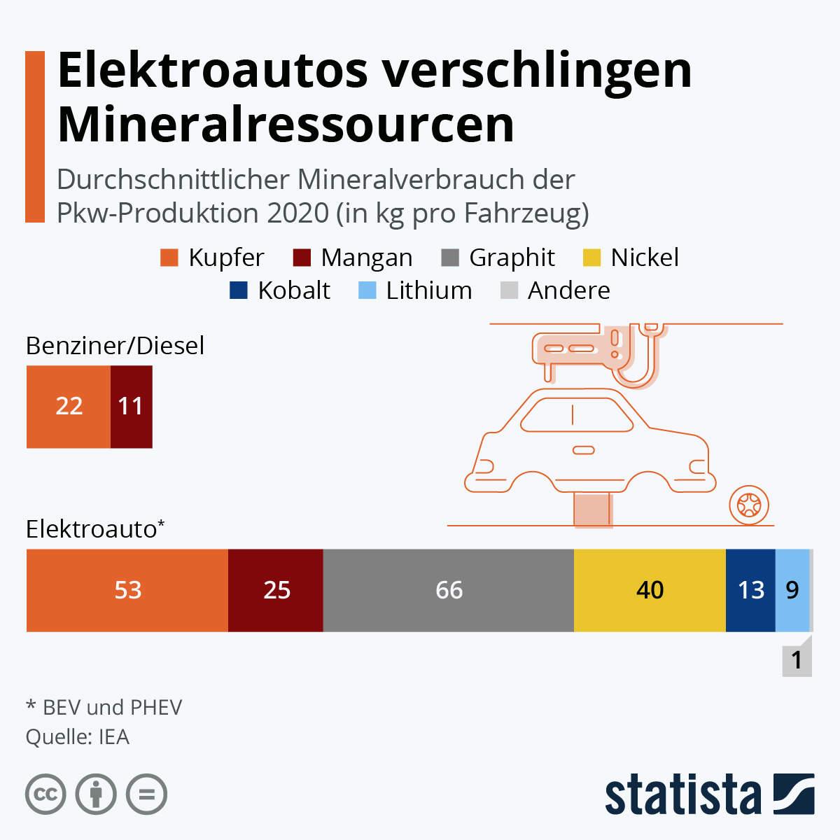 Elektroautos verschlingen Mineralressourcen
